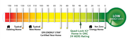 The HERS Index shows a rating of 39 for this ultra energy efficient Quad-Lock ICF home in Oklahoma City, OK