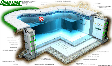 Quad-Lock Insulating Concrete Forms ICF Swimming Pool Details Graphic